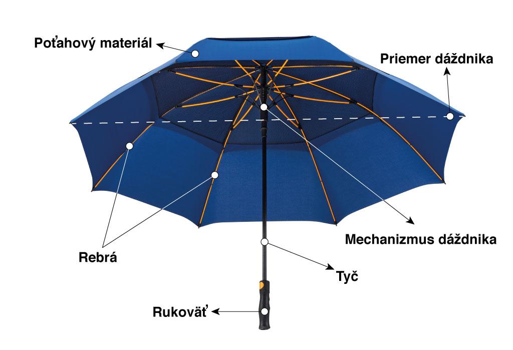 základné časti dáždnika