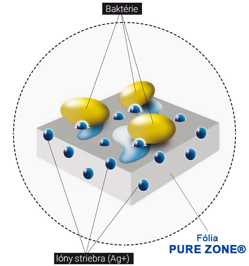 Fólia PURE ZONE®, ktorá obsahuje ióny striebra
