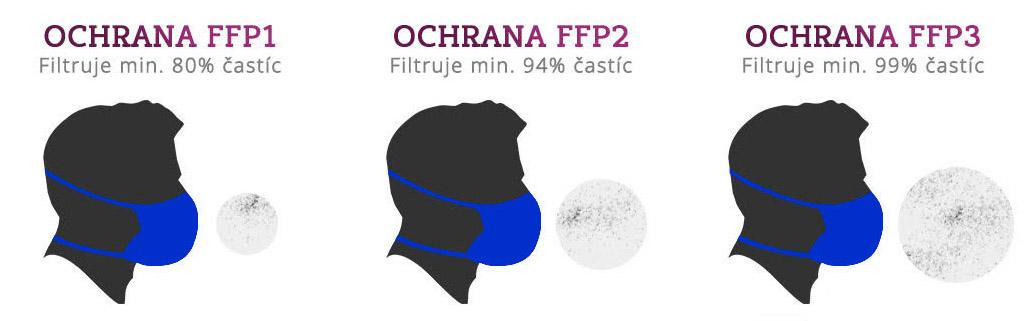 Aký je rozdiel medzi triedami ochrany FFP1, FFP2 a FFP3